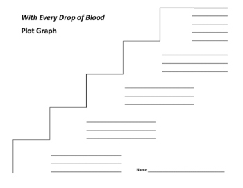 With Every Drop of Blood Plot Graph - James Lincoln Collier