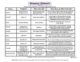 Women Pastors in the Bible