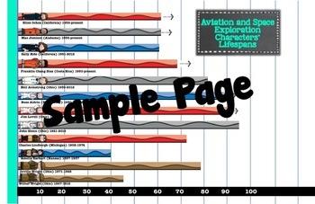 Women's History Lifespan/Measurement Graphs