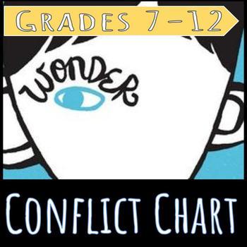 Wonder: Conflict Chart