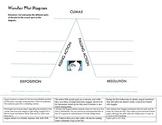 Wonder (RJ Palacio) Plot Diagram