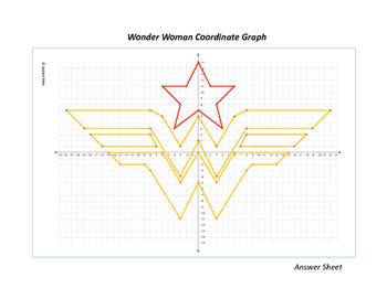 Wonder Woman - Superhero Coordinate Graph