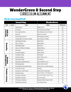 WonderGrove and Second Step Curriculum Alignment Guide
