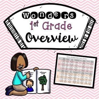 Wonders 1st Grade Overview