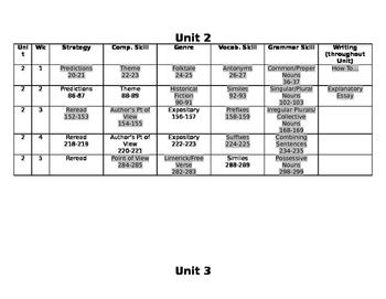 Wonders 3rd Grade Unit Pacing Guide