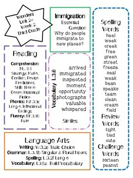 Wonders CCSS-Focus Overview ~Unit 2 Week 2 -grade 3