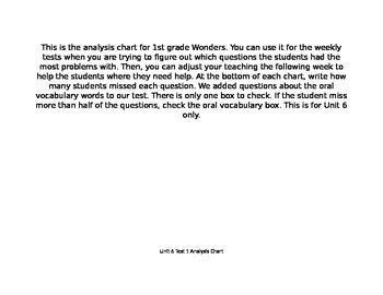 Wonders Grade 1 Unit 5 Test Analysis Charts6
