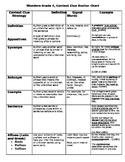 Wonders Grade 4 Context Clue Anchor Chart