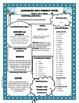 Wonders Grade 4 Weekly Skills Focus Bundle Pack-2014