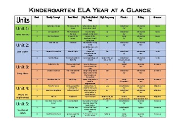 Kindergarten Curriculum Map Worksheets & Teaching Resources   TpT on kindergarten reading assignments, kindergarten reading art, kindergarten reading goals, kindergarten reading schedule, kindergarten reading lesson plans, esl curriculum map, kindergarten reading vocabulary, education curriculum map, kindergarten reading projects, kindergarten games map, kindergarten sequencing map,