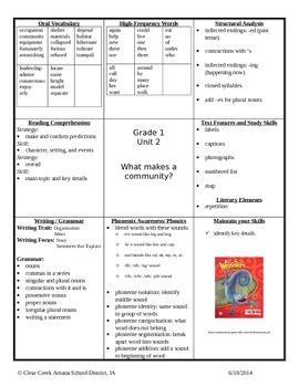 Wonders Matrix for Teachers- Unit 2