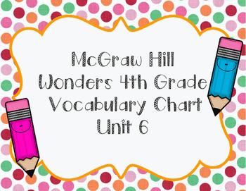 Wonders McGraw Hill 4th Grade Unit 6 Vocabulary Sheet
