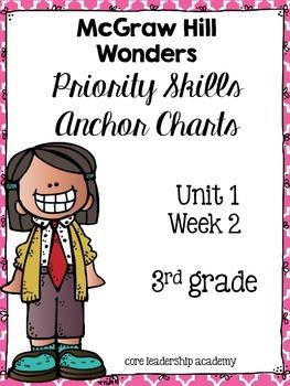 Wonders Priority Skills Anchor Charts~ 1.2 Third Grade