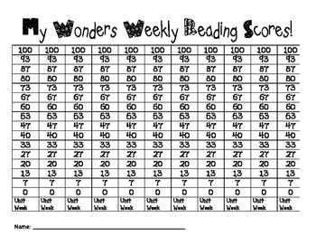Wonders Reading Data Tracker Weekly 15Q
