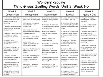 Wonders Reading Spelling and Voc. for Unit 2 Week 1-5 Third Grade