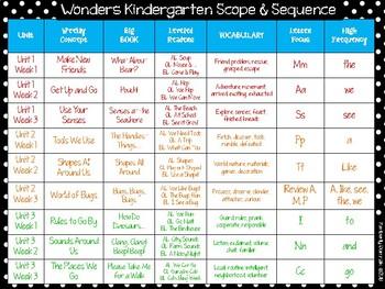 Wonders Reading for Kindergarten Scope & Sequence