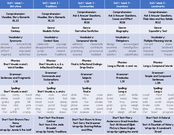 Wonders Unit 1-6 Reading and Language Arts Curriculum Map