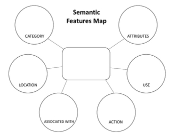 vocabulary word features maps semantic features analysis by chattyjohnslp. Black Bedroom Furniture Sets. Home Design Ideas