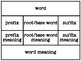 Word Meanings Using Affixes and Root Word Manipulation Mat and Cards