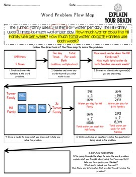 Word Problem Flow Map