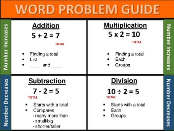 Word Problem Guide
