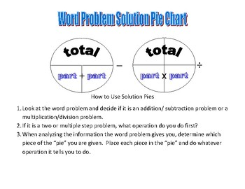 Word Problem Solution Pie Charts