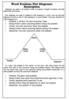 Word Problems Plot Diagrams