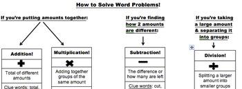 Word Problems Unit