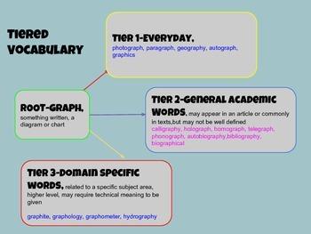 Word Root Notebook  Grades 6-10