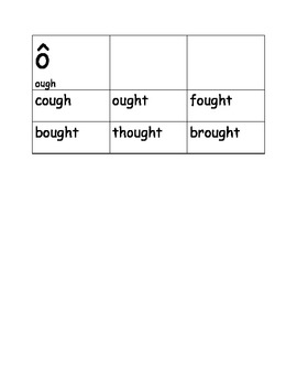 Word Sort /aw/ (draw) and /ough/ (cough)
