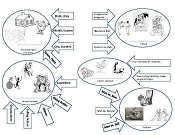 Word Splash Printable Activity- The Elements of Short Story