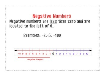 Word Wall Cards for Integers