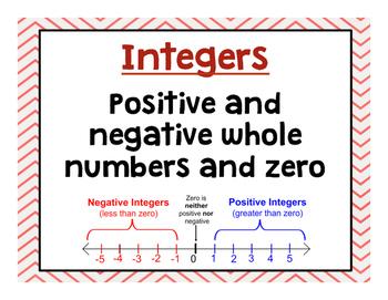 """Word Wall: """"Integers"""""""