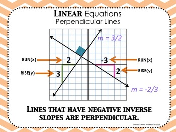 Word Wall Linear Equations POSTER Set