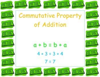Word Wall - Properties of Numbers