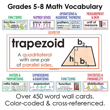 Math Word Wall for Middle School