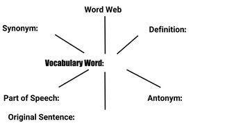 Word Webs - Vocabulary Template - Chromebook and Google Classroom Ready