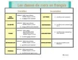 Word classes in french / Les classes de mots en français