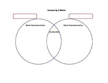 Word comparison Venn Diagram