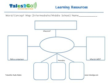Word/Concept Map