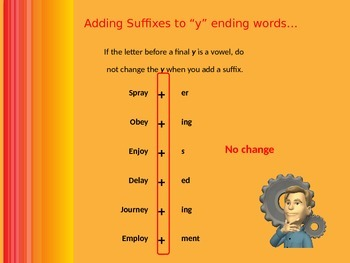 "Words That End in ""y"" - Adding Suffixes"