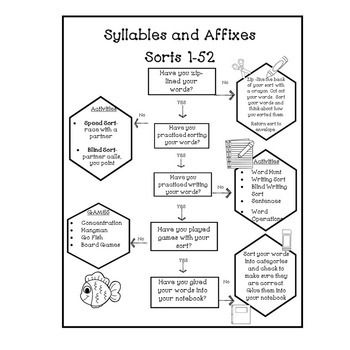Flowchart for Syllables & Affixes! Independent Practice!
