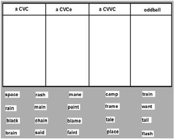 Words Their Way Within Word  pattern spellers sort 13