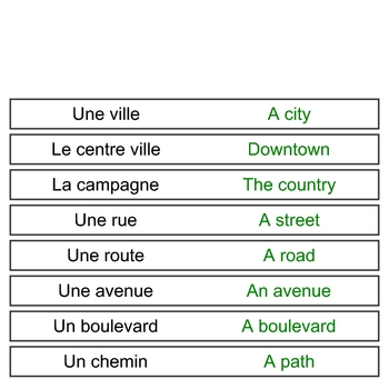 Wordwall for directions vocab