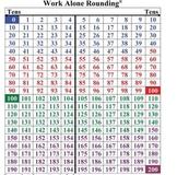 Work Alone Rounding-Sample