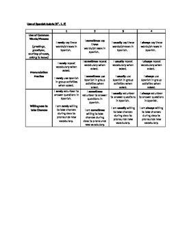 Work Habits and Use of Spanish Rubrics