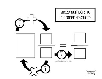 Work Mat: Convert Mixed Numbers to Improper Fractions
