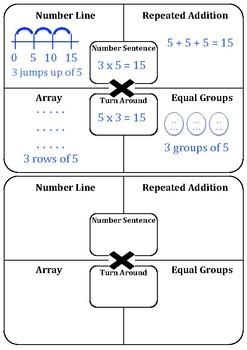 Working With Multiplication and Division Template Worksheet