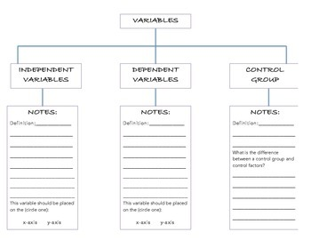 Working With Variables - Notes Guide, Graphic Organizer & Activity!