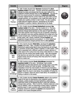 Worksheet   History of the Atomic Model by Science With Mr ...